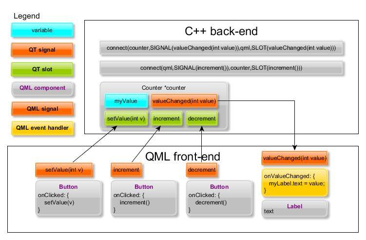 Signalling between QML and the C++ back-end revisited – n9 dy fi